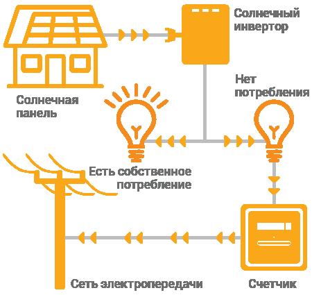 Принцип действия системы солнечных панелей