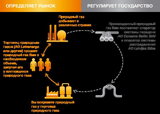 Схема природного газа