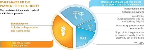 What makes up an electricity price