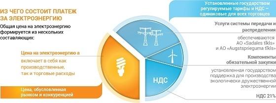 Из чего состоит цена электроэнергии