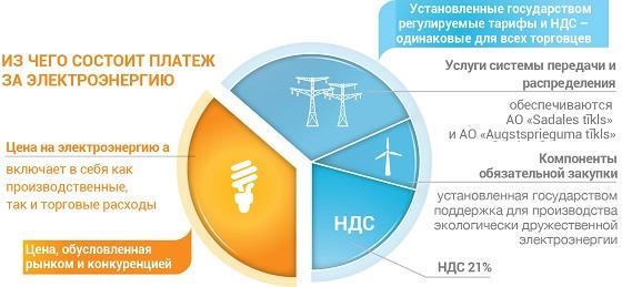 Maksa par elektrību