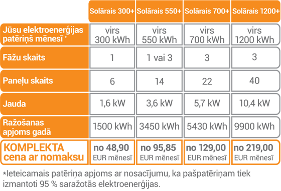 Elektrum solārais komplekti