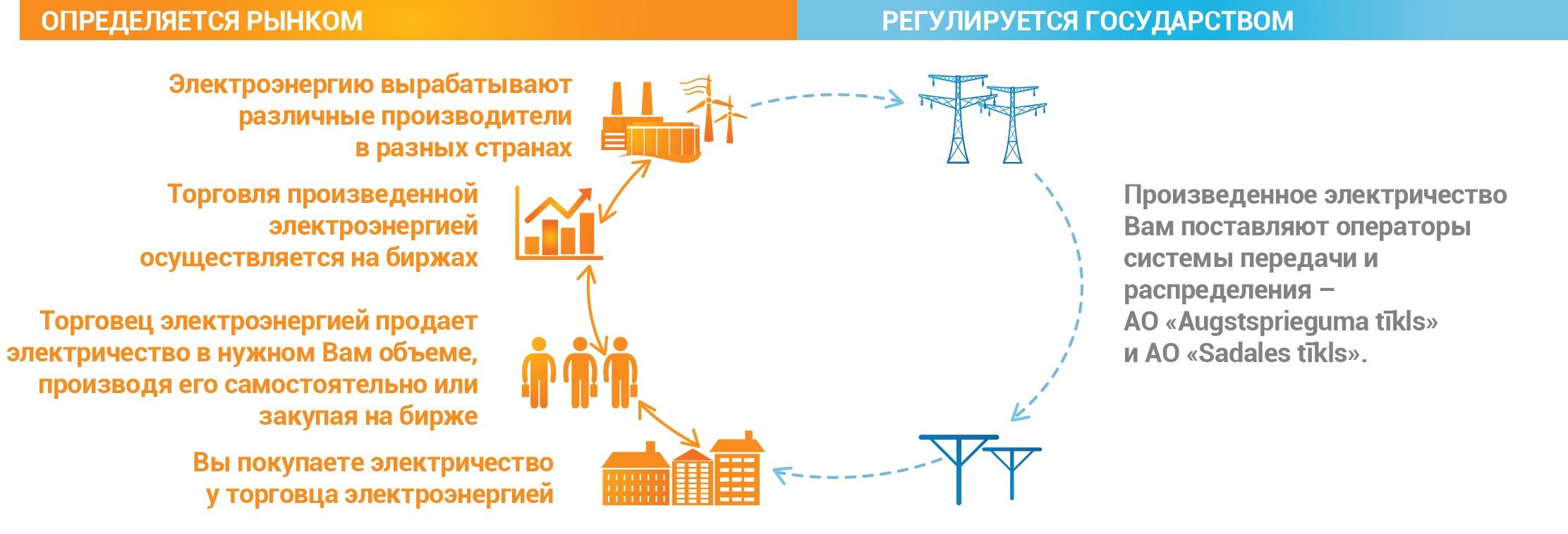 par_tirgu_ka_darbojas_elektroenergijas_tirgus_ru.png