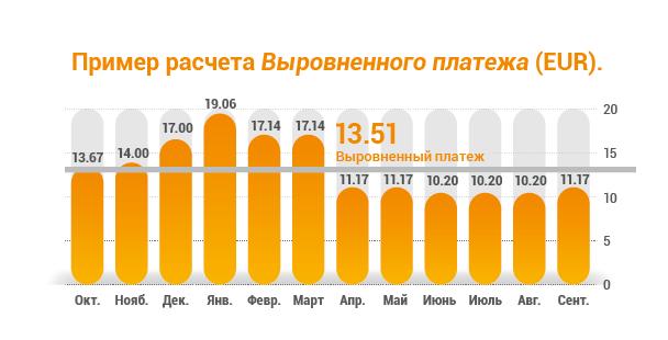 Grafiks Izlidzinatie maksajumi-RUS.png