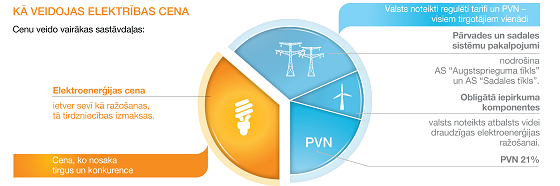 Kā veidojas maksa par elektrību?